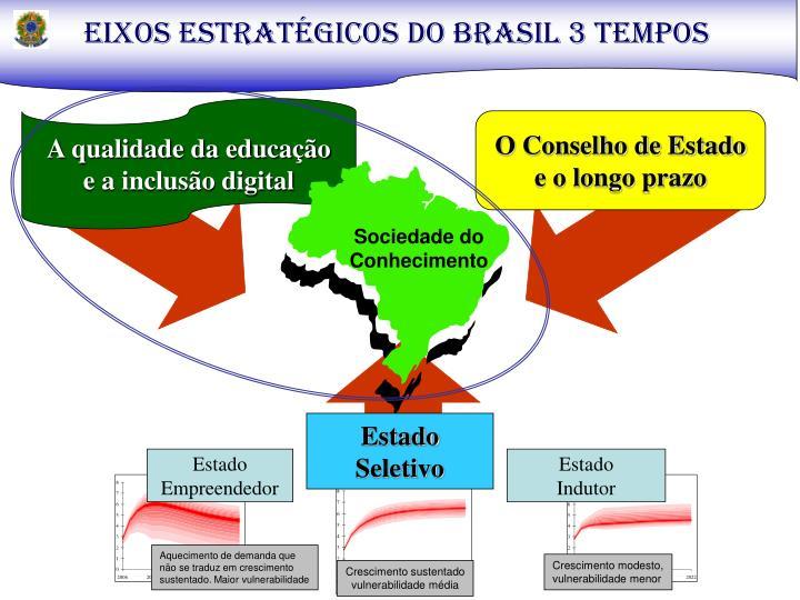 EIXOS ESTRATÉGICOS DO BRASIL 3 TEMPOS