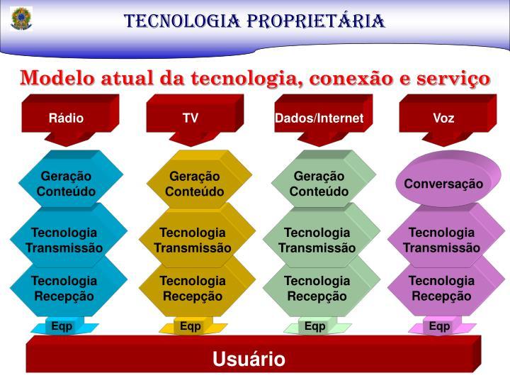 TECNOLOGIA PROPRIETÁRIA
