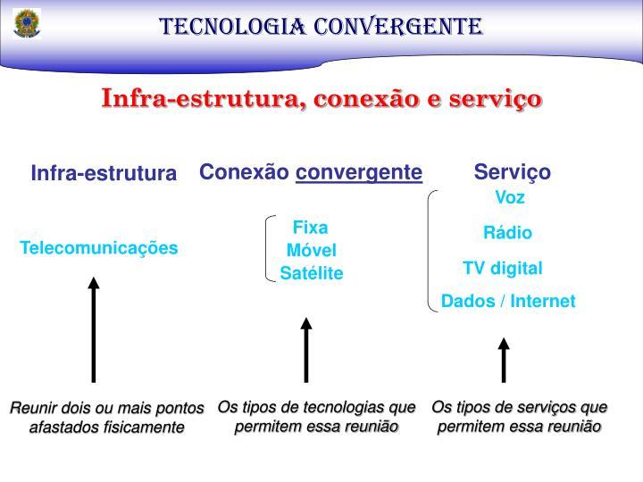 TECNOLOGIA CONVERGENTE