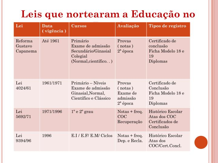 Leis que nortearam a Educação no Brasil