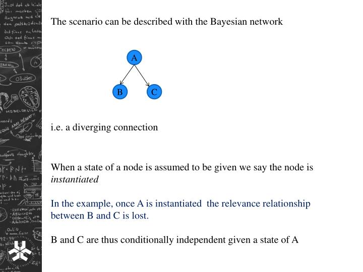 The scenario can be described with the Bayesian network