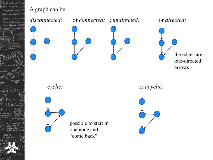 A graph can be