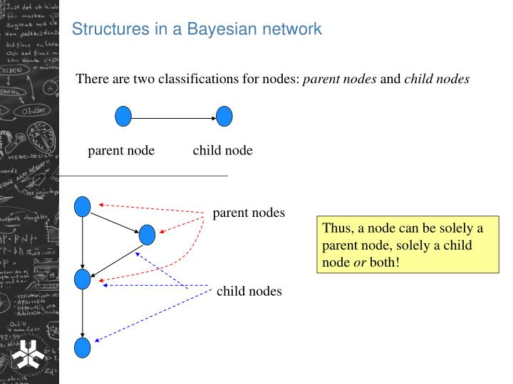 Structures in a Bayesian network