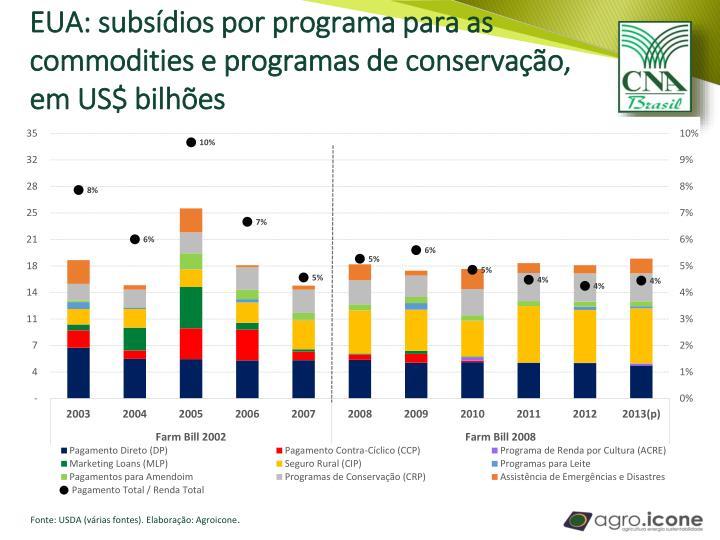EUA: subsídios por programa para as commodities e programas de conservação, em US$ bilhões