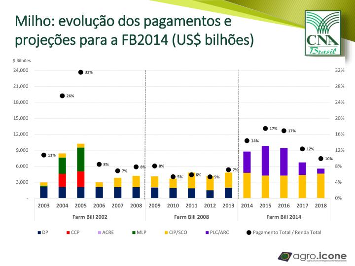 Milho: evolução dos pagamentos e projeções para a FB2014 (US$ bilhões)