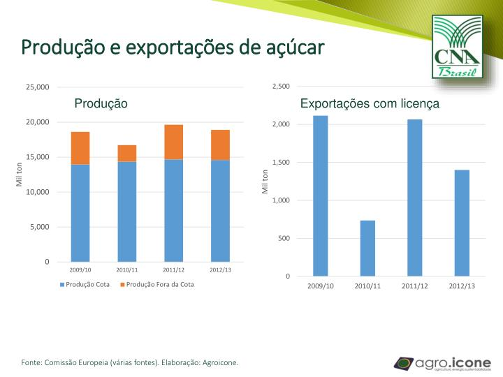 Produção e exportações de açúcar