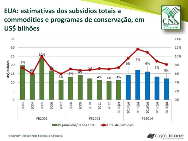 EUA: estimativas dos subsídios totais a commodities e programas de conservação, em US$ bilhões