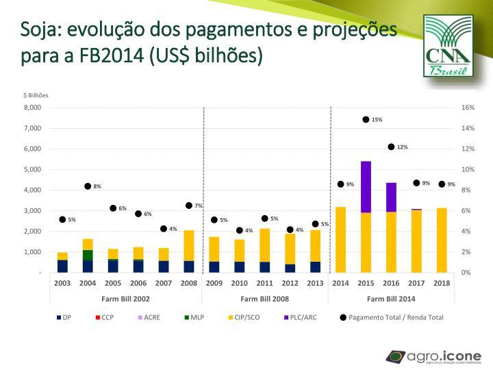 Soja: evolução dos pagamentos e projeções para a FB2014 (US$ bilhões)