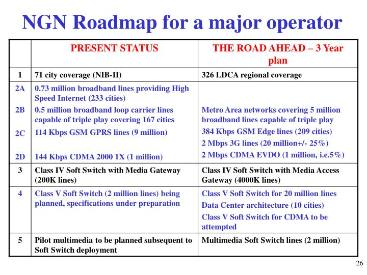 NGN Roadmap for a major operator