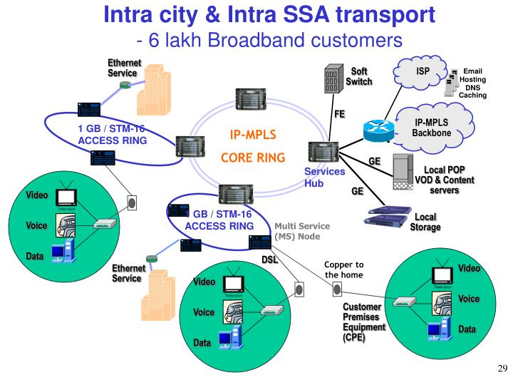 Intra city & Intra SSA transport