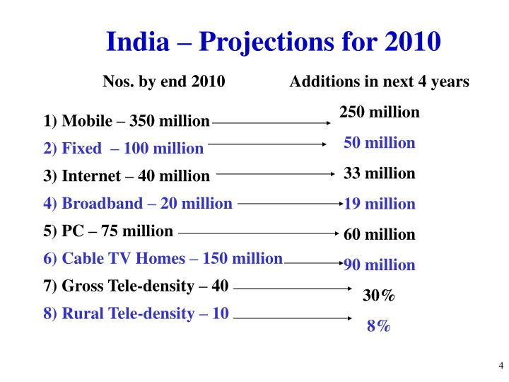 India – Projections for 2010