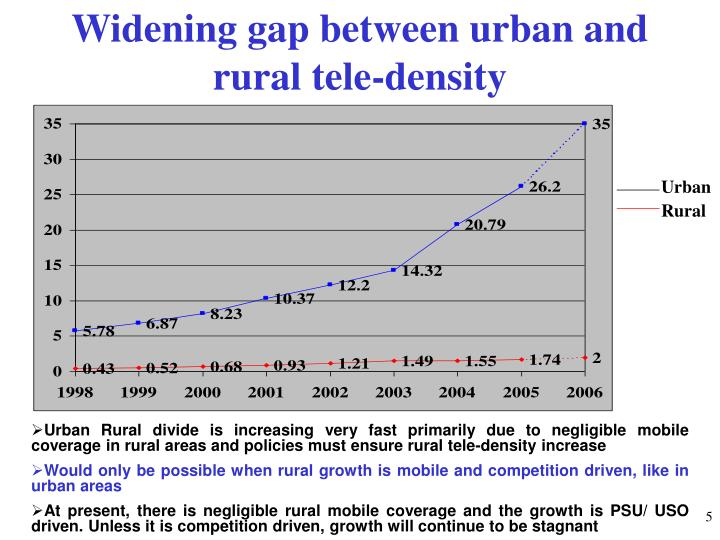 Widening gap between urban and rural tele-density