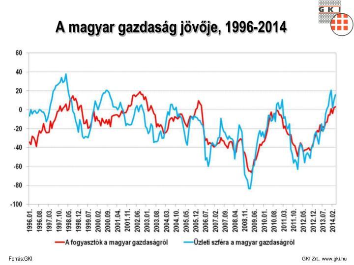 A magyar gazdaság jövője