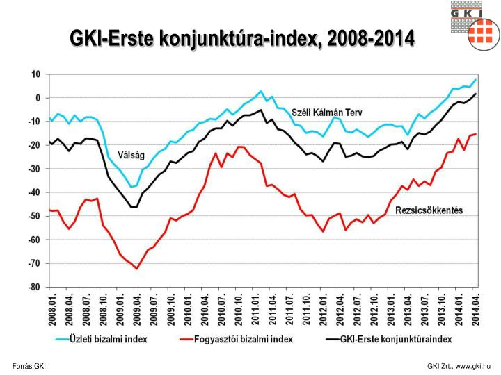 GKI-Erste konjunktúra-index