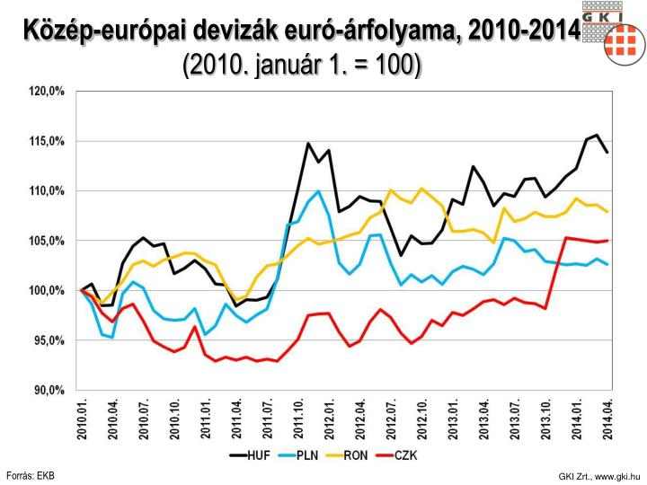 Közép-európai devizák euró-árfolyama,