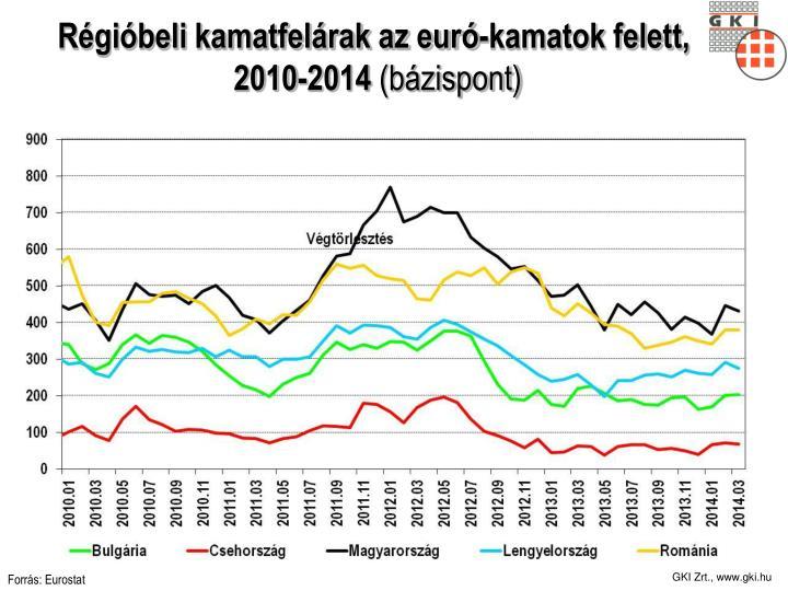 Régióbeli kamatfelárak az euró-kamatok felett