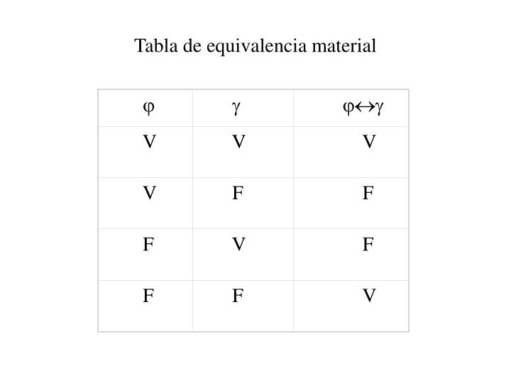 Tabla de equivalencia material