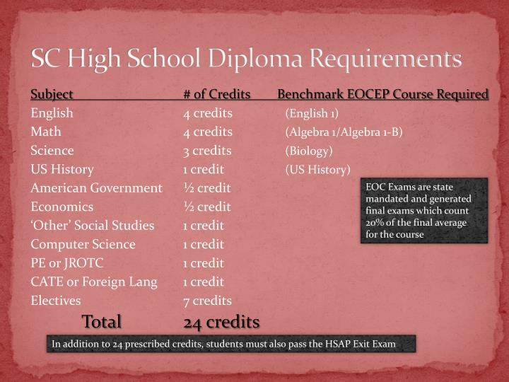 Sc high school diploma requirements