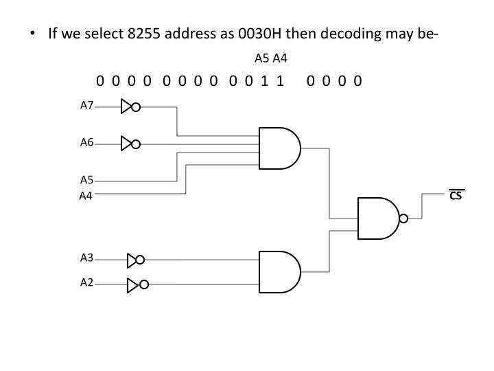 If we select 8255 address as 0030H then decoding may be-