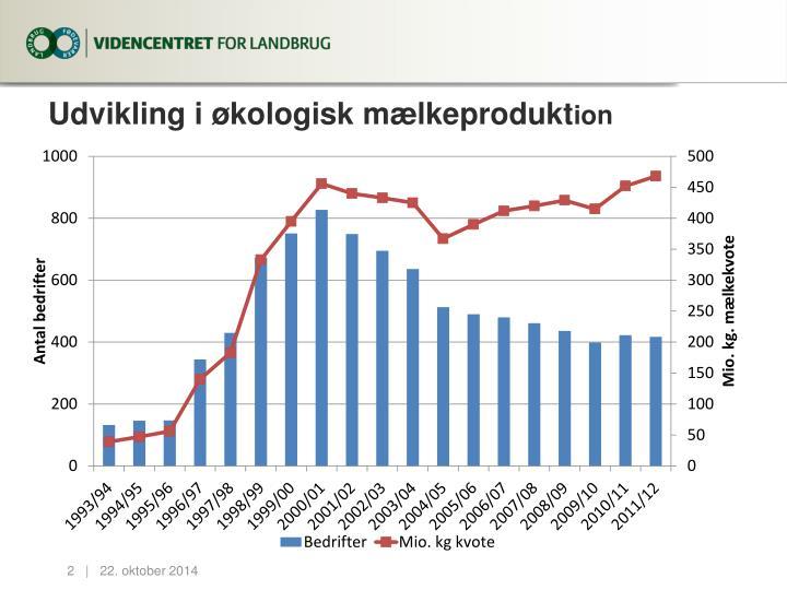 Udvikling i økologisk mælkeprodukt
