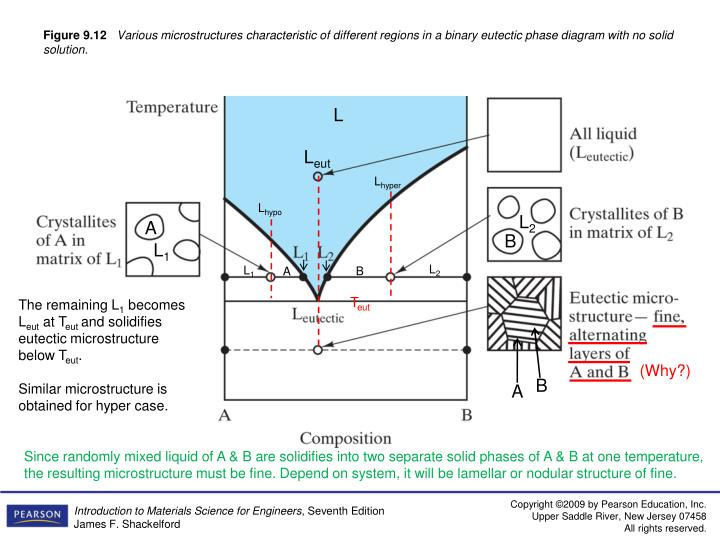 PPT  Chapter 9    Phase       Diagrams      Equilibrium Microstructural