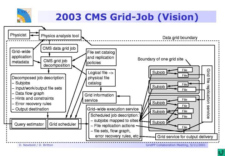 2003 CMS Grid-Job (Vision)