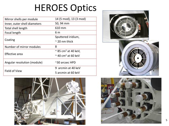 HEROES Optics