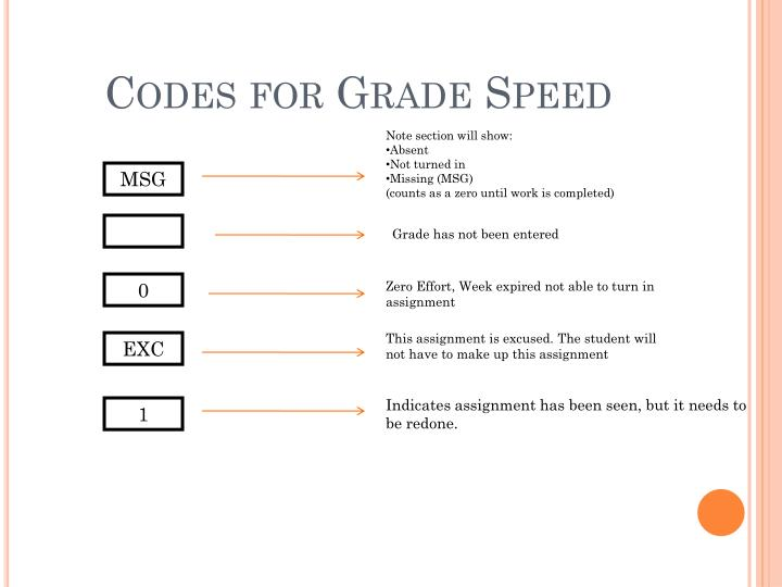 Codes for Grade Speed