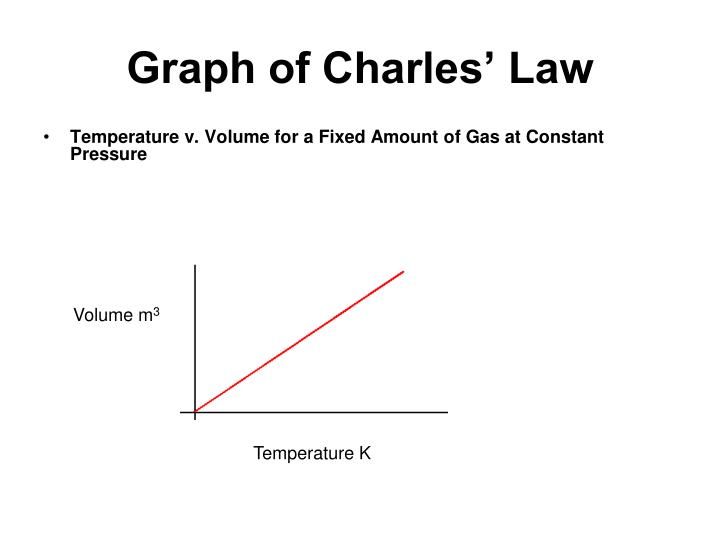Graph of Charles' Law