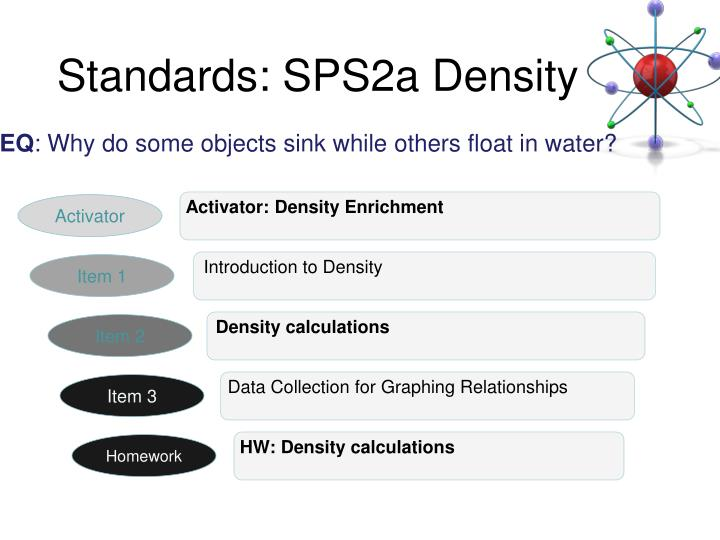 Standards: SPS2a Density
