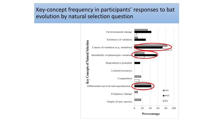 Key-concept frequency in participants' responses to bat evolution by natural selection question