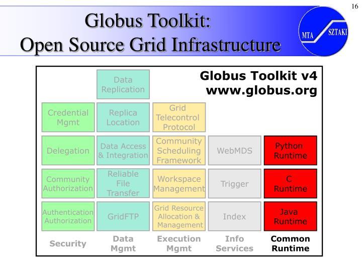 Globus Toolkit v4