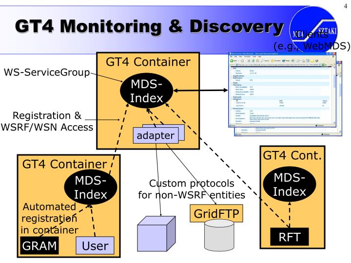 GT4 Monitoring & Discovery