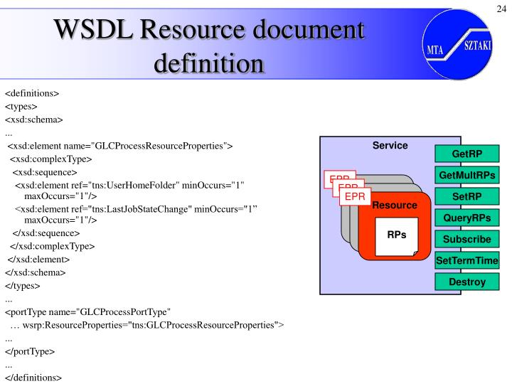 WSDL Resource document definition