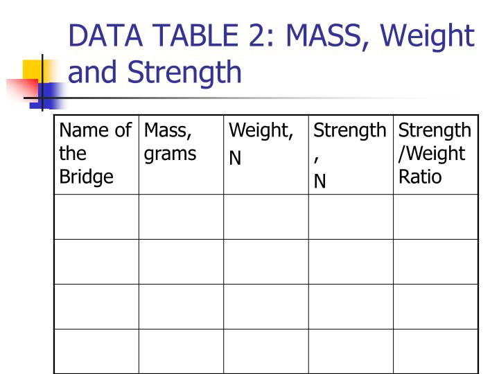 DATA TABLE 2: MASS, Weight and Strength