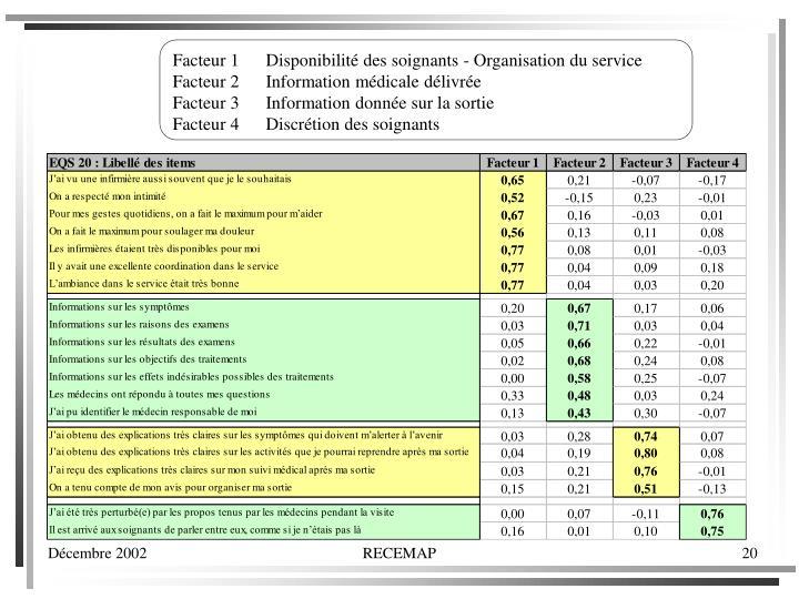 Facteur 1      Disponibilité des soignants - Organisation du service