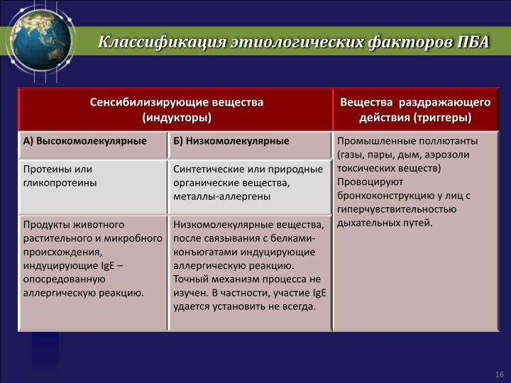 Классификация этиологических факторов ПБА