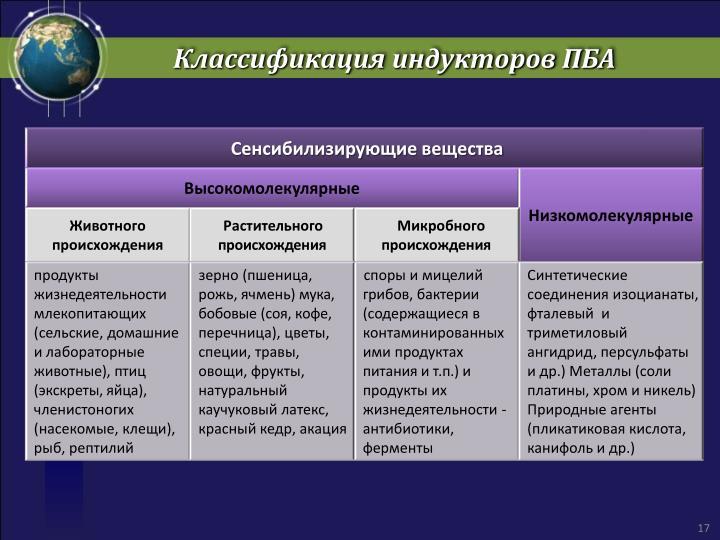 Классификация индукторов ПБА