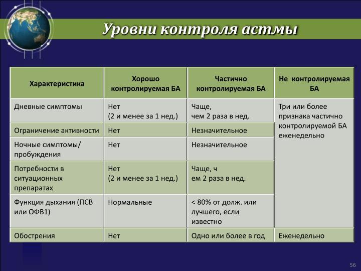 Уровни контроля астмы