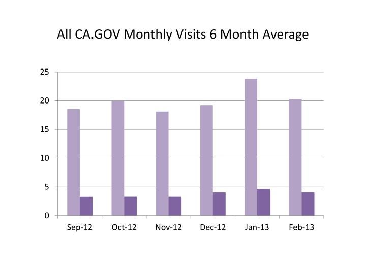 All CA.GOV Monthly Visits 6 Month Average