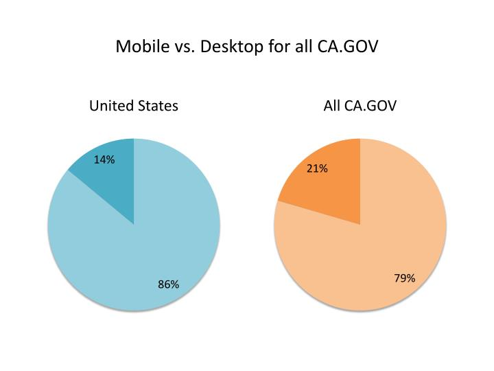 Mobile vs. Desktop for all CA.GOV