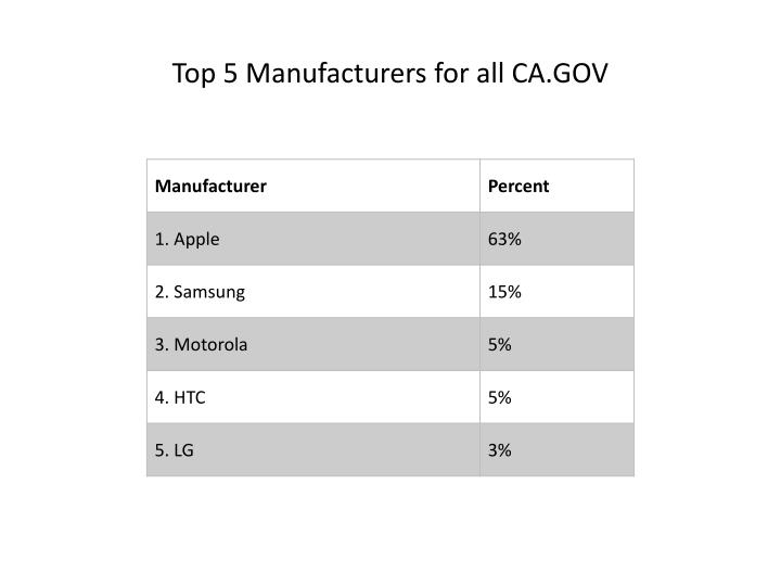 Top 5 Manufacturers for all CA.GOV