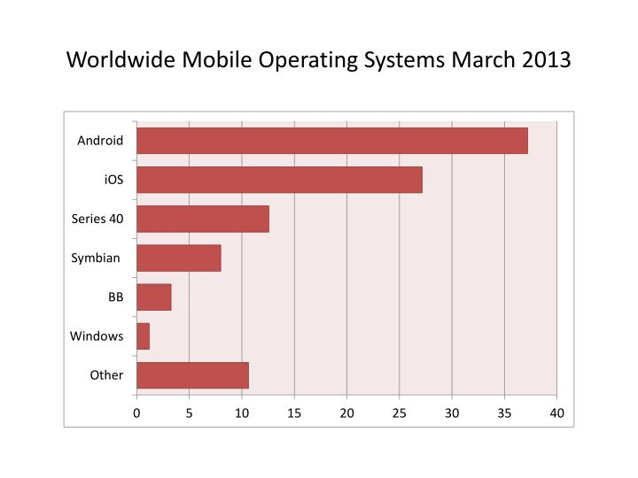 Worldwide Mobile Operating Systems March 2013