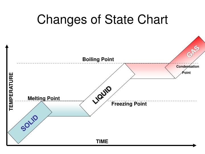 Changes of State Chart