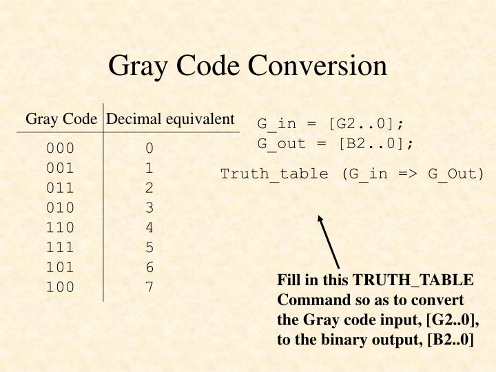 Gray Code Conversion