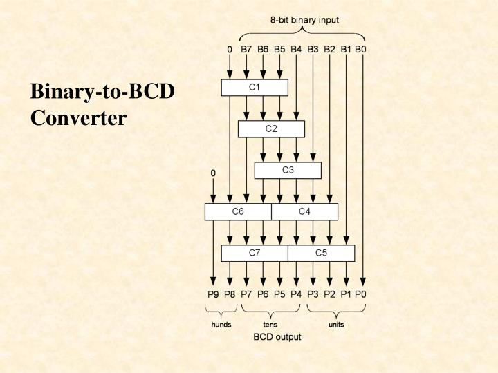 Binary-to-BCD