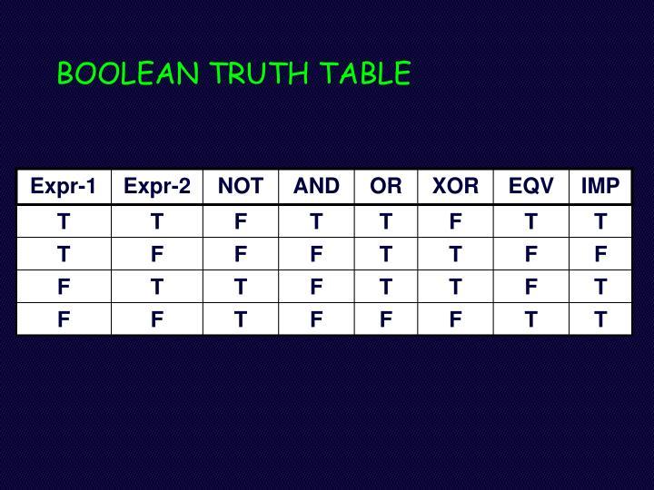 BOOLEAN TRUTH TABLE
