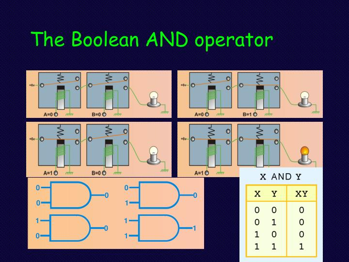 The Boolean AND operator