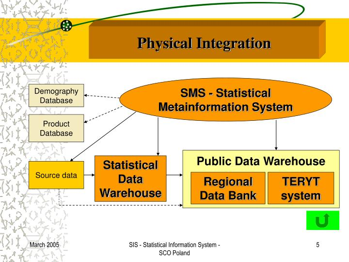 Physical Integration