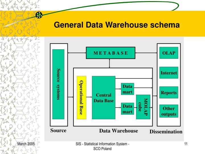General Data Warehouse schema